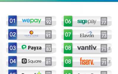 PYMNTS.com Ranked Amaryllis 10th out of 104 Payments Powering Platforms