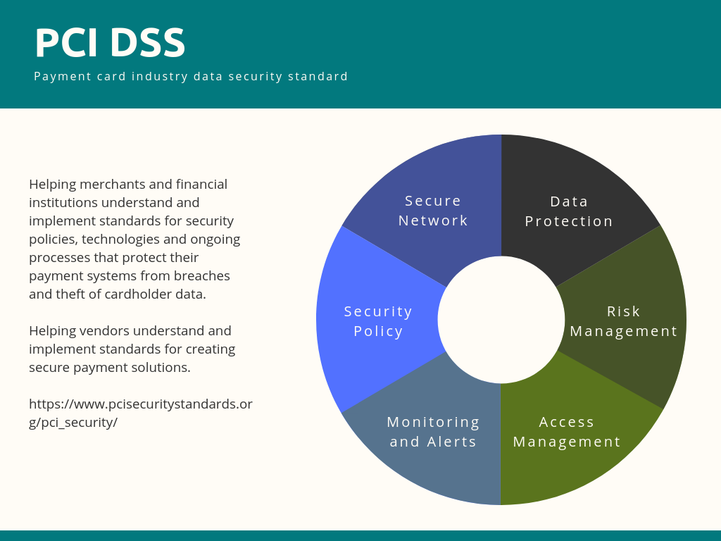 Pci Dss The Amaryllis Payment Platform Data Security Technologies
